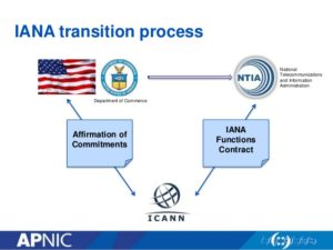 Privatization of DNS